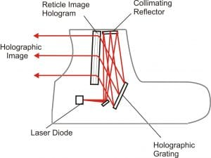 How holographic sight works