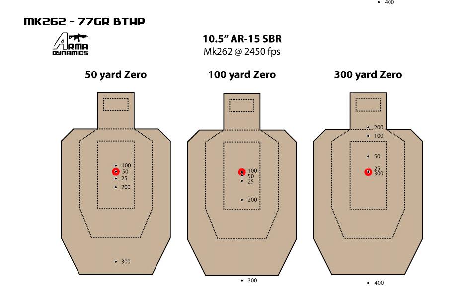 Zeroing Ar15
