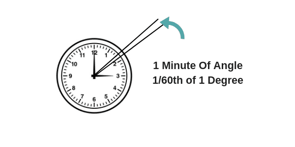 Minute Of Angle Clock Illustration